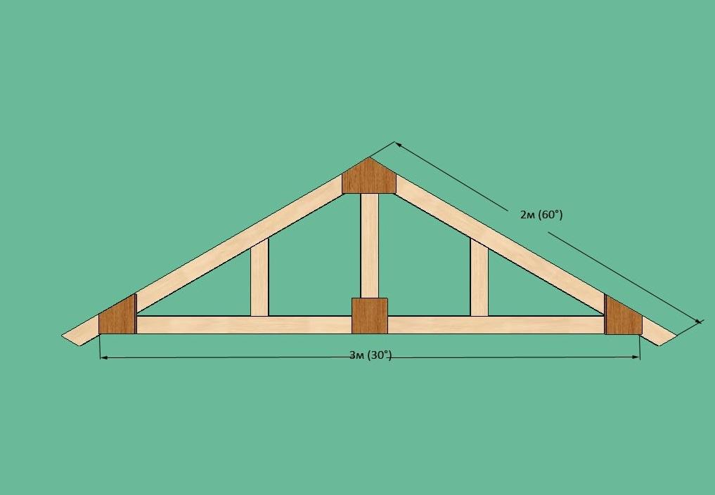 Установка стропил своими руками на сруб двухскатной крыши, как правильно сделать схему, какие способы и технологию выбрать, инструкции на видео и фото