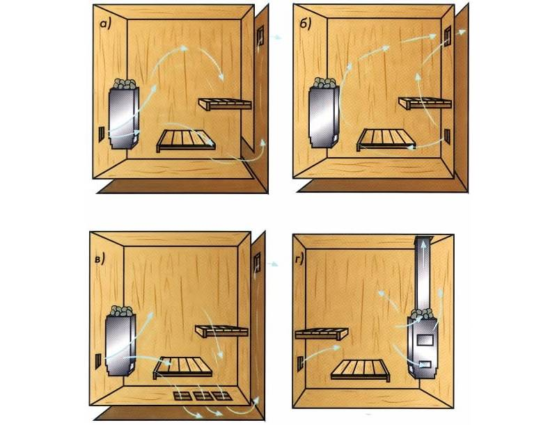 Как сделать вентиляцию в сауне: схемы, правила и нормы