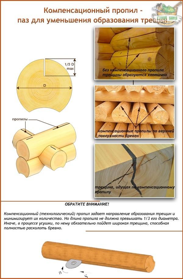 Чем заделать трещины в срубе   срубовъ