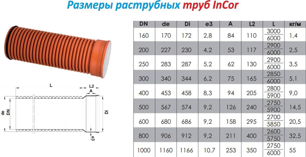 Рассматриваем пластиковые трубы для канализации. Какие бывают виды, размеры, конфигурации?