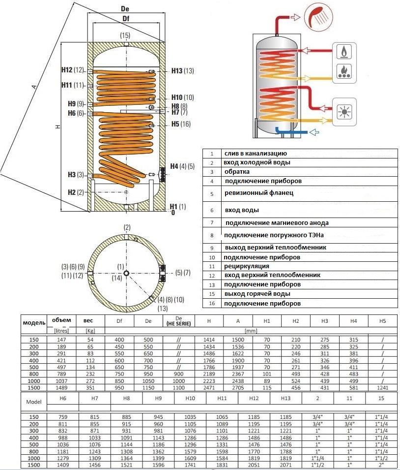 Что такое бойлер косвенного нагрева? его принцип работы и устройство   гид по отоплению