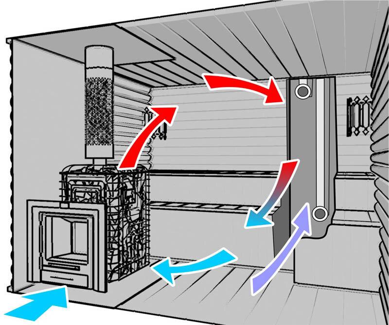 Почему в бане плохо работает вентиляция? Основные причины и методы их устранения