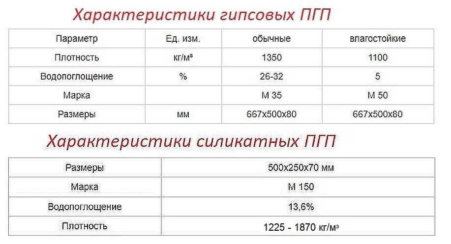 Пустотелые пазогребневые плиты: 667х500х80 и других размеров, сравнение с полнотелыми пгп