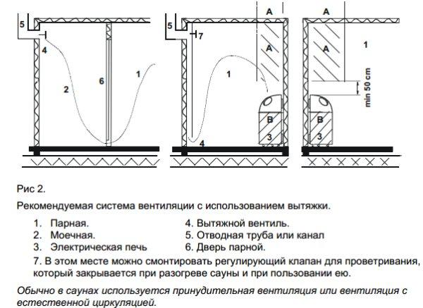 Электрическая банная печь: какую выбрать и в чем преимущество перед классической печью на твердом топливе