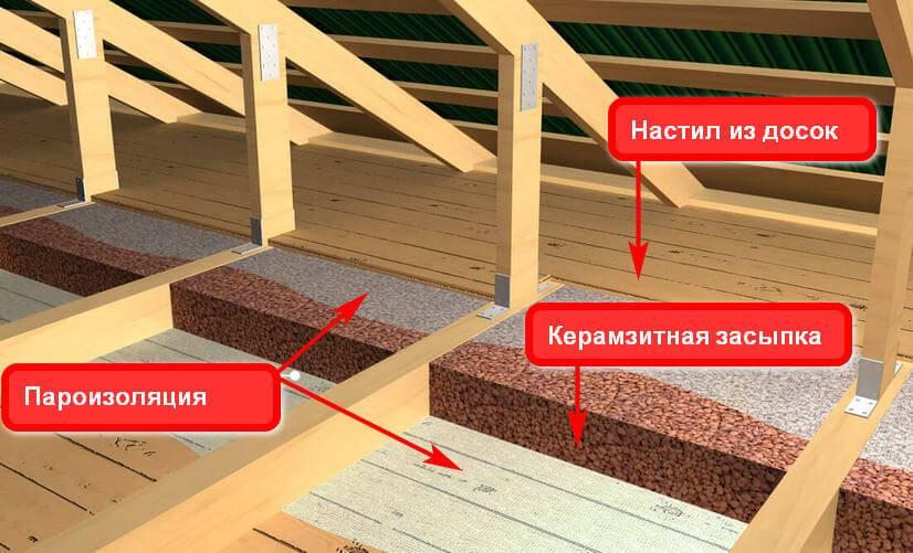 Как утеплить пол в бане керамзитом