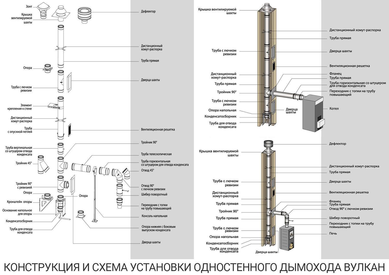 Дымоход своими руками - расчет параметров и порядок монтажа