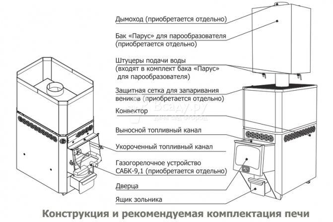 Комбинированные печи для бани: виды, советы по выбору, принцип работы