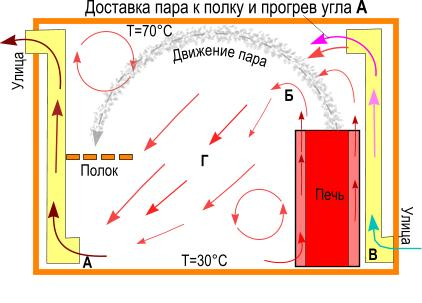Вентиляция в бане: обзор лучших схем и вариантов обустройства