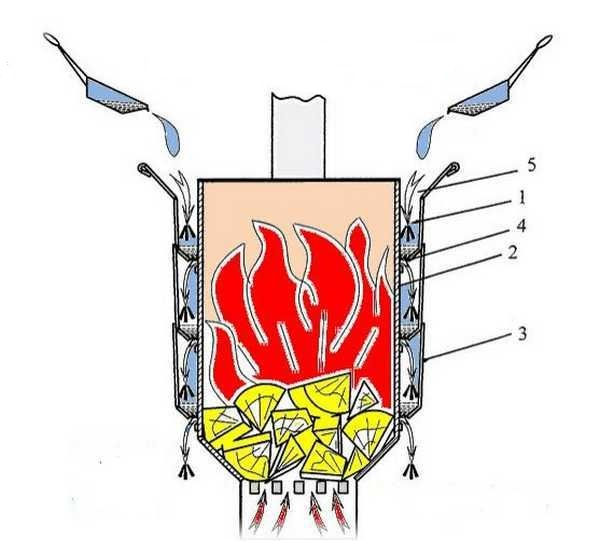 Как сделать парогенератор (паровую пушку) для бани своими руками — пошаговая инструкция с фото, чертежами и видео