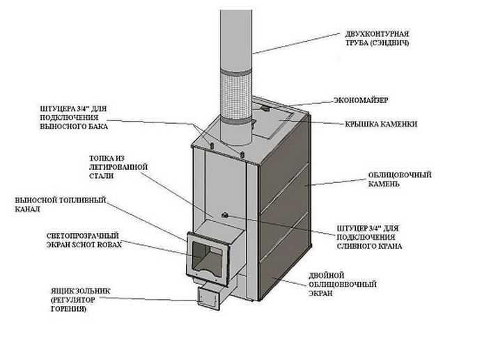 Газовая печь для бани своими руками - пошаговая инструкция