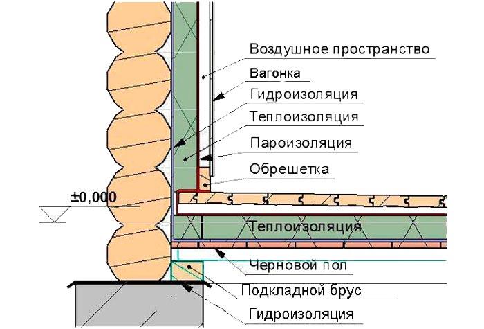 Утепление парилки в бане: выбор материала и пошаговая инструкция