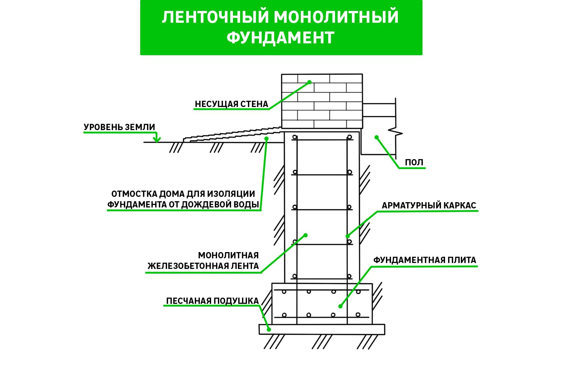 Как не надо строить фундамент – опыт строителей, собранный десятилетиями