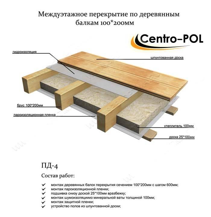 Лаги для пола - размер, толщина, высота и ширина с длинной