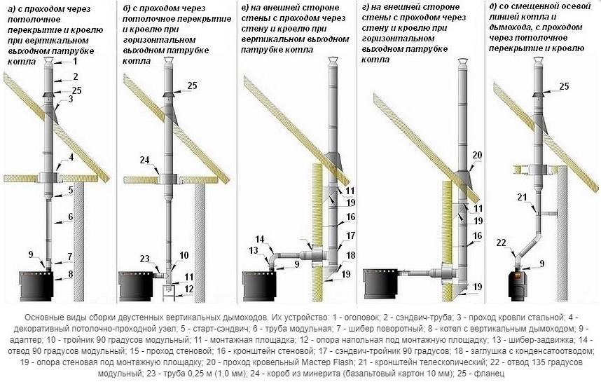 Сэндвич трубы для дымоходов: размеры, цены, нюансы монтажа
