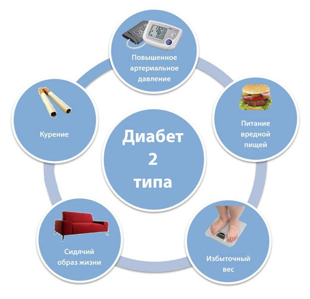 Баня при сахарном диабете: можно ли париться при 2 и 1 типе диабета, посещать сауну - diabethelps.ru