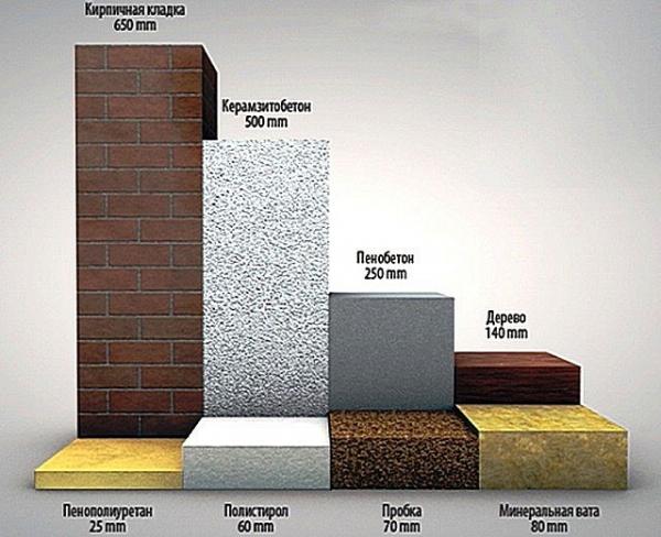 Материалы для теплоизоляции стен изнутри - цены и технические характеристики