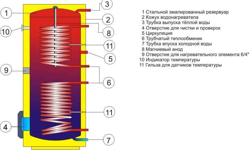 Что такое водонагреватель косвенного нагрева