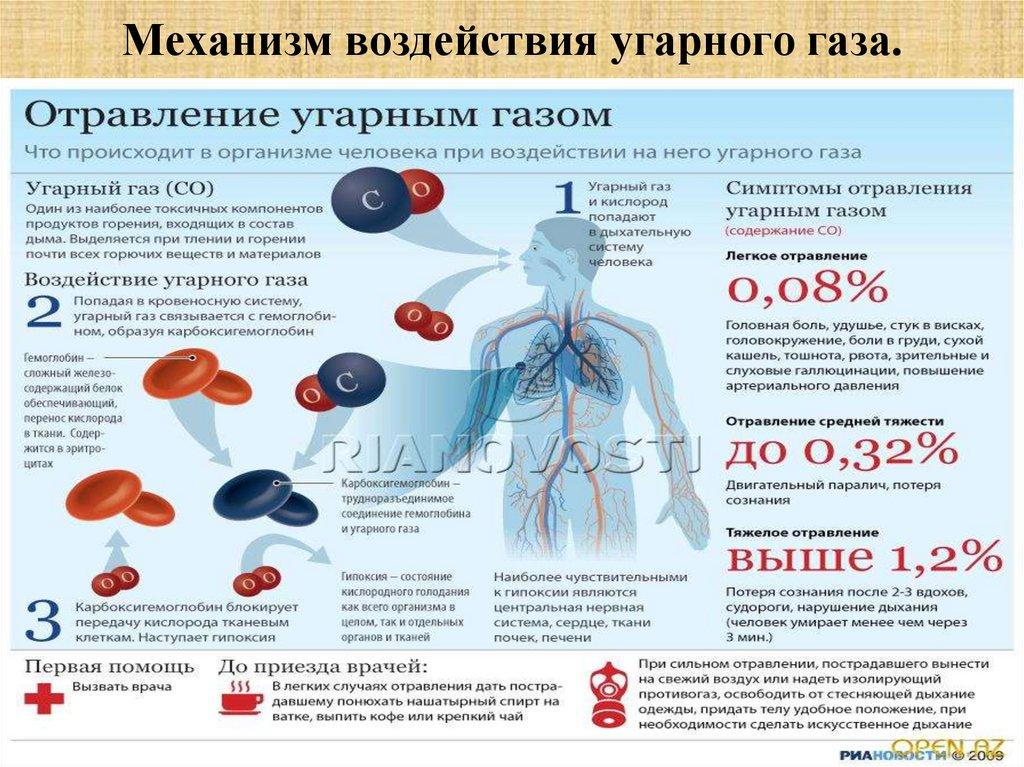 Отравление угарным газом: симптомы, антидоты и первая помощь | fok-zdorovie.ru