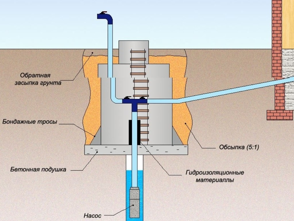 Обустройство водопровода в бане зимой