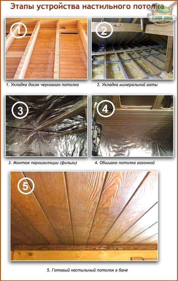 Три разных материала и три способа утепления потолка бани