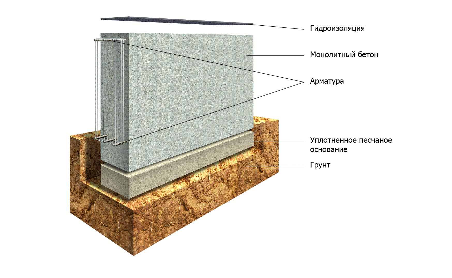 Заливка ленточного фундамента