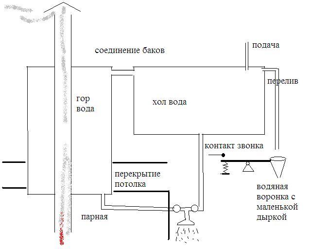 Водоснабжение бани своими руками - правила монтажа и пошаговая инструкция!