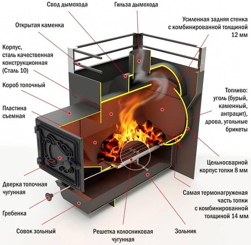Особенности конструкции печи для бани