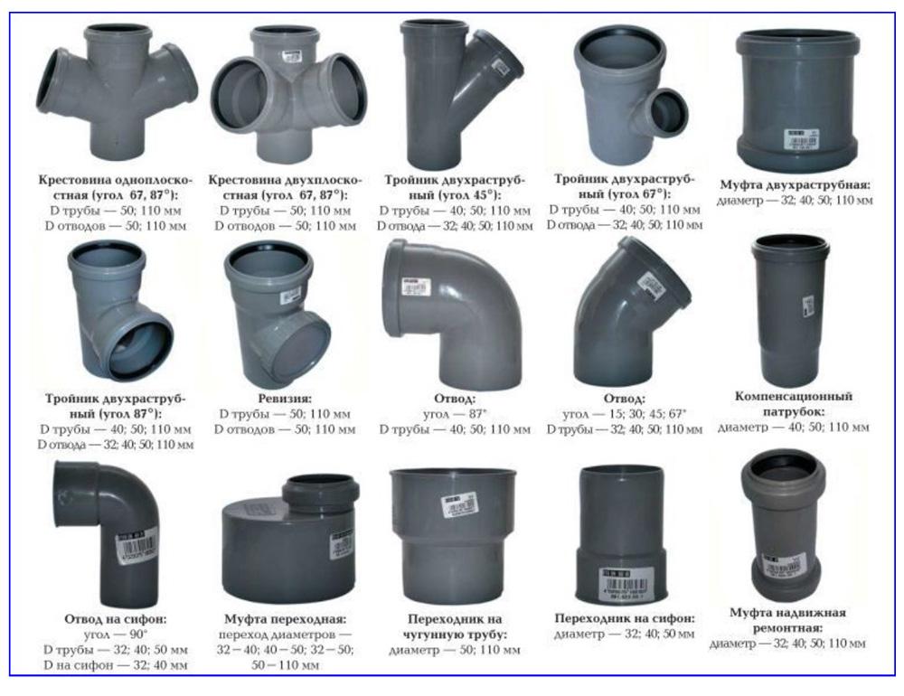 Диаметры канализационных пластиковых труб - все о канализации