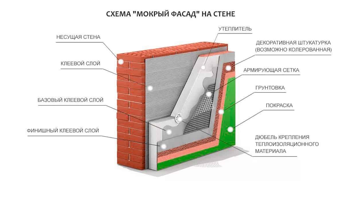 Мокрая штукатурка фасада: технология устройства | mastera-fasada.ru | все про отделку фасада дома