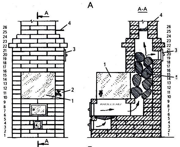 Кирпичная печь для бани с топкой из предбанника своими руками: поэтапная технология и правила кладки