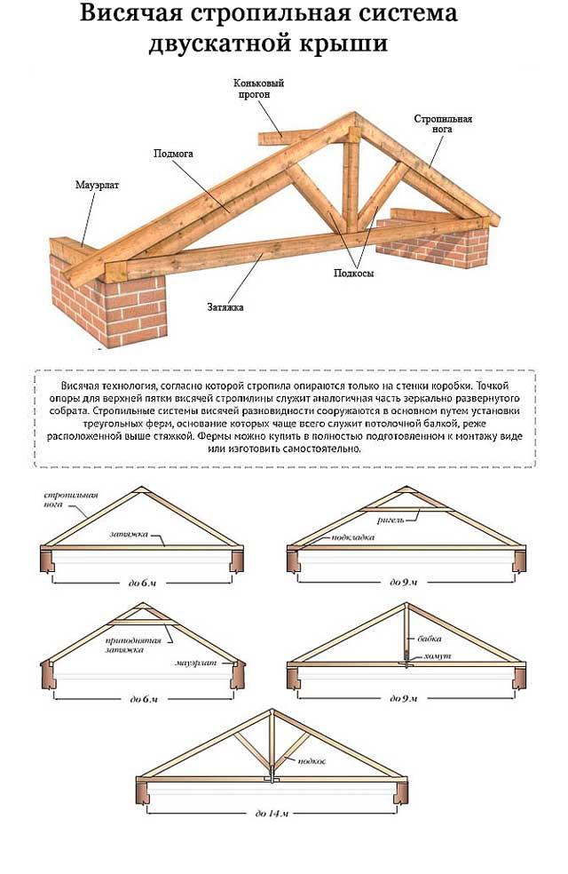 Двухскатная крыша дома своими руками, пошаговая инструкция - сборка и установка стропил