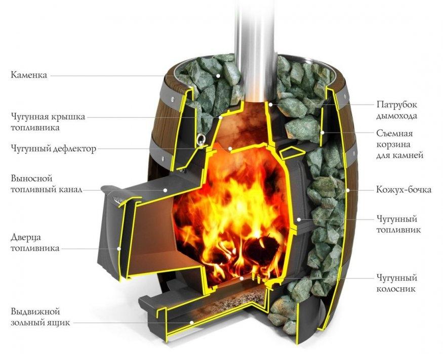 Печи для русской бани: металлические с закрытой каменкой, производители, технические характеристики, цены, отзывы, фото