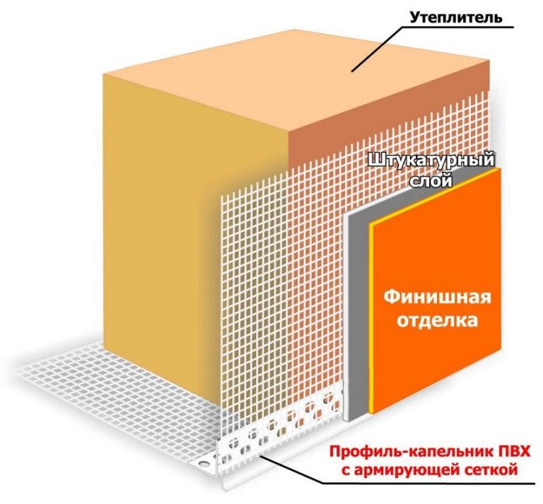Пеноплекс свойства характеристики недостатки -