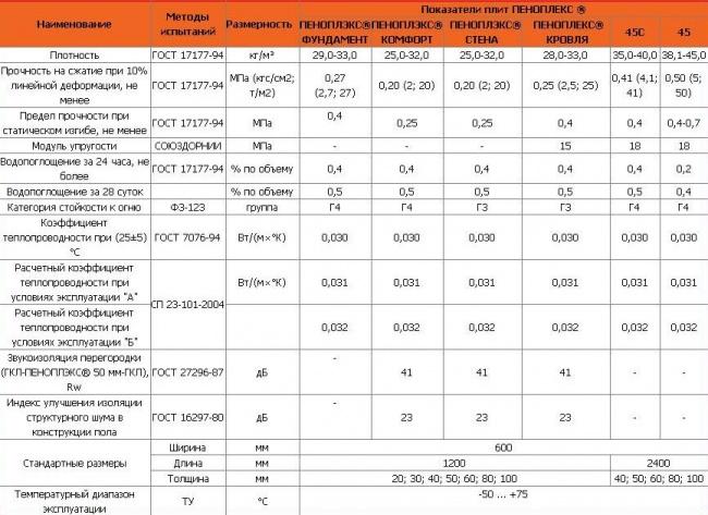 Пеноплекс 35 характеристики и цены на материал