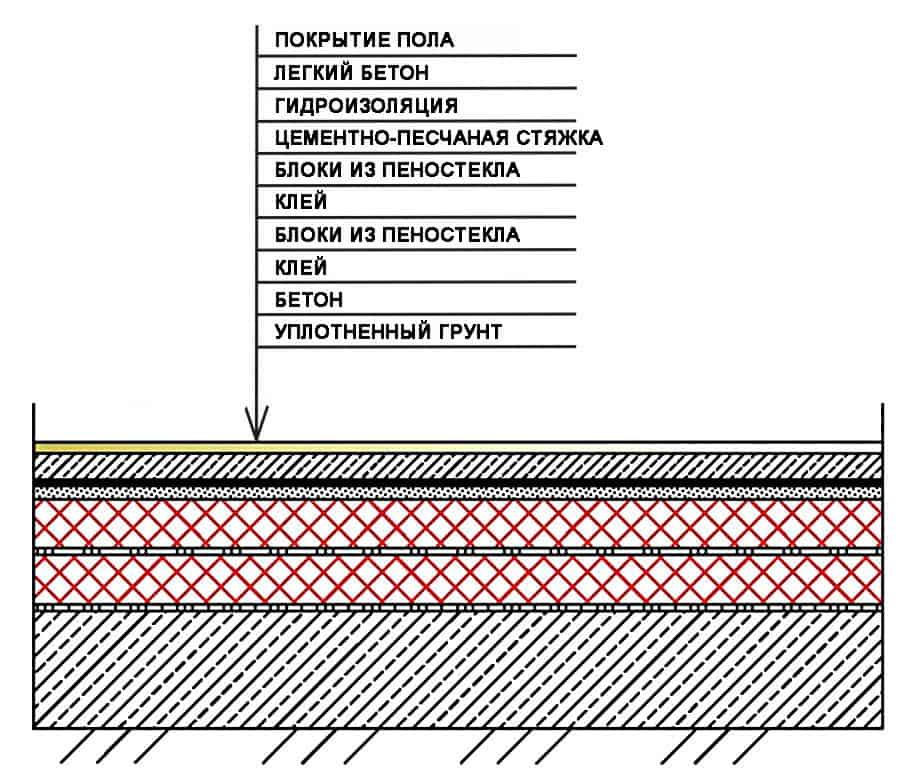Полы по грунту в бане и схема утепления пенополистиролом