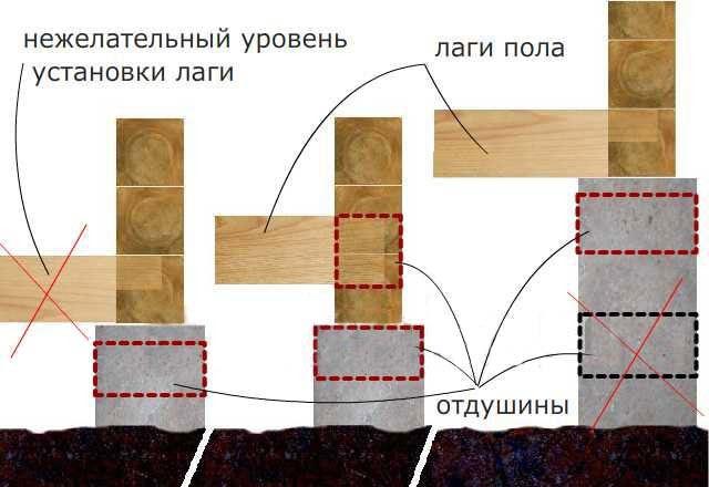 Как класть брус на фундамент выполняя окладной венец деревянного дома