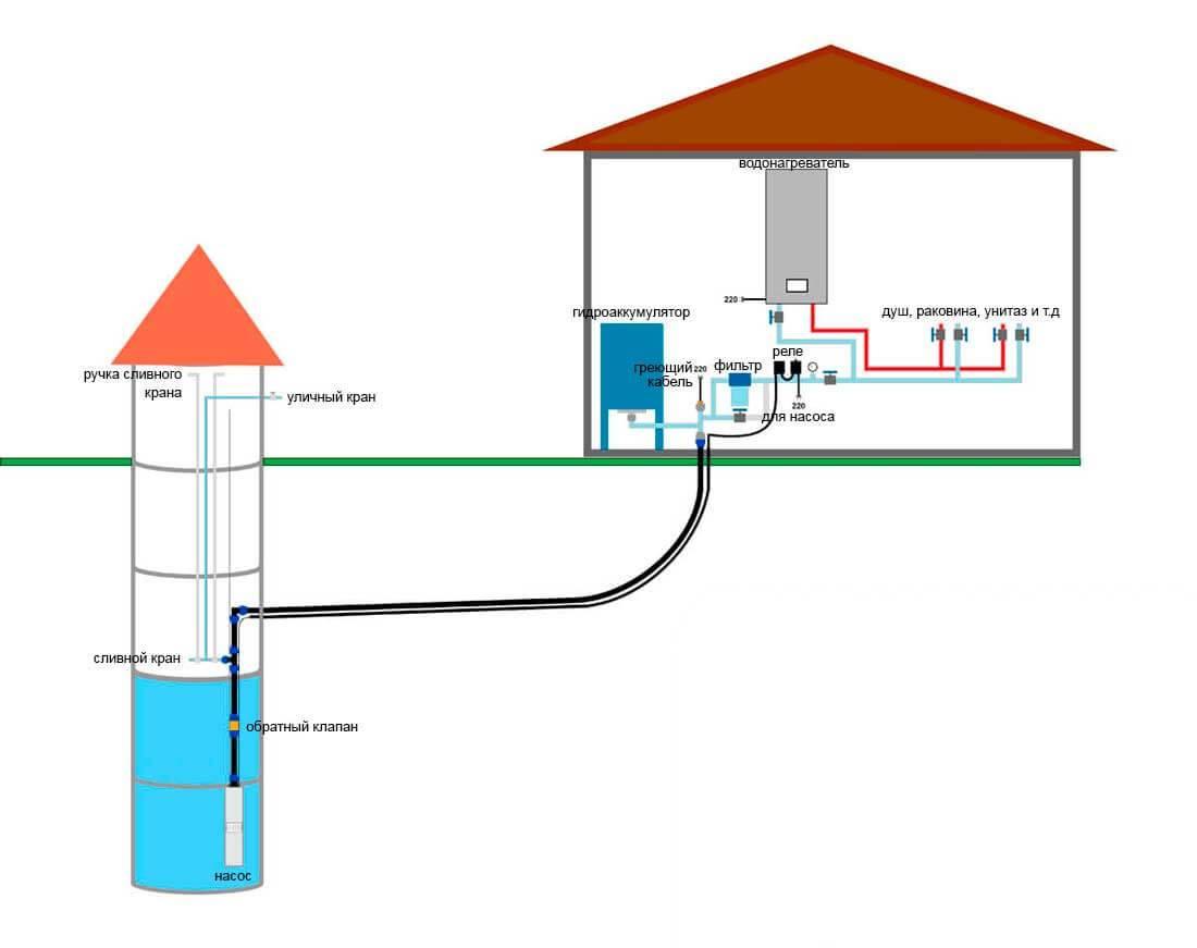 Водоснабжение бани своими руками — как провести воду, летний и зимний водопровод