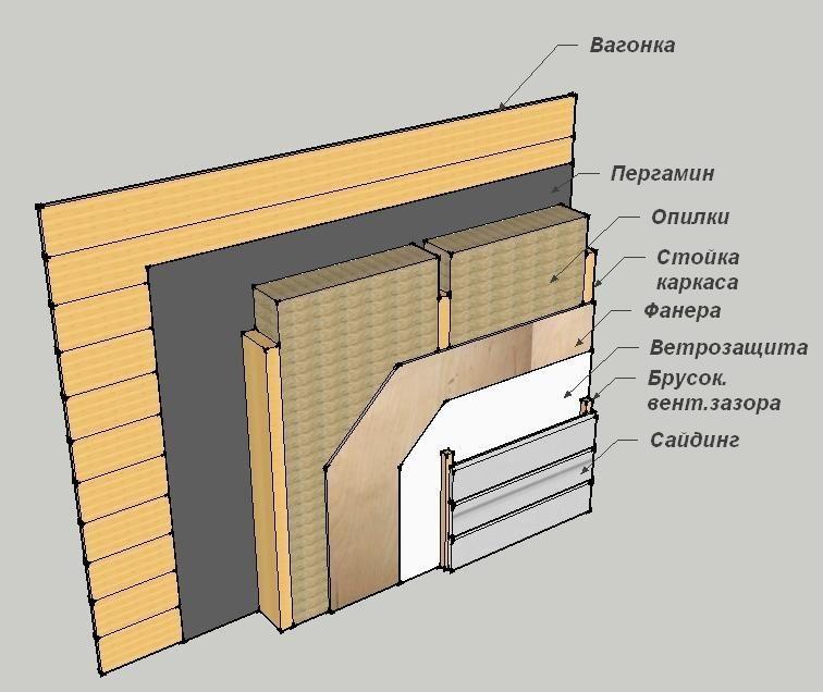 Утепление каркасной бани; способы, материалы, толщина стен