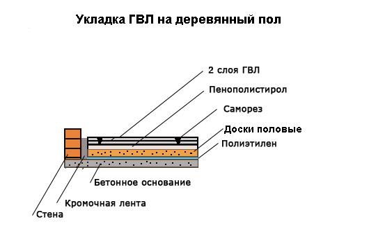 Технология укладки керамической плитки на деревянный пол