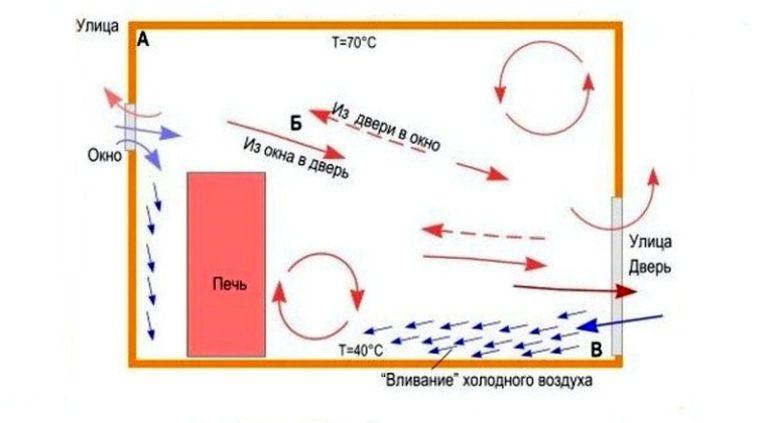 Устройство вентиляции в бане: технические варианты и популярные схемы