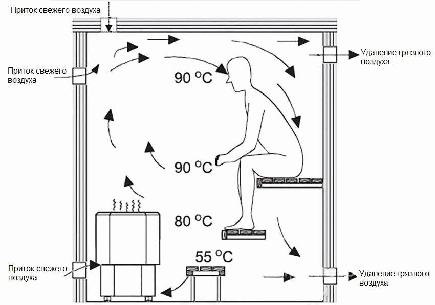 Что такое вентиляция «Басту»? Разбираем схему и принцип работы