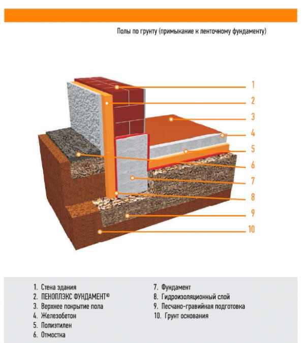Утеплить пол на даче: черновой, дощатый, бетонный