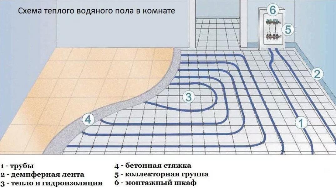 Не работает теплый пол: основные причины неисправности электрического и водяного теплого поля и процесс их ремонта