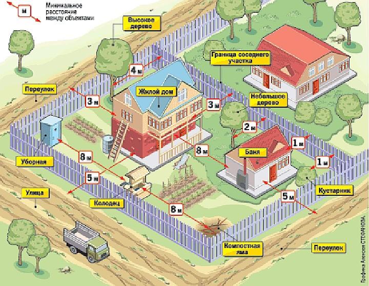 Нормы строительства хозяйственных построек от соседей - всё о воротах и заборе