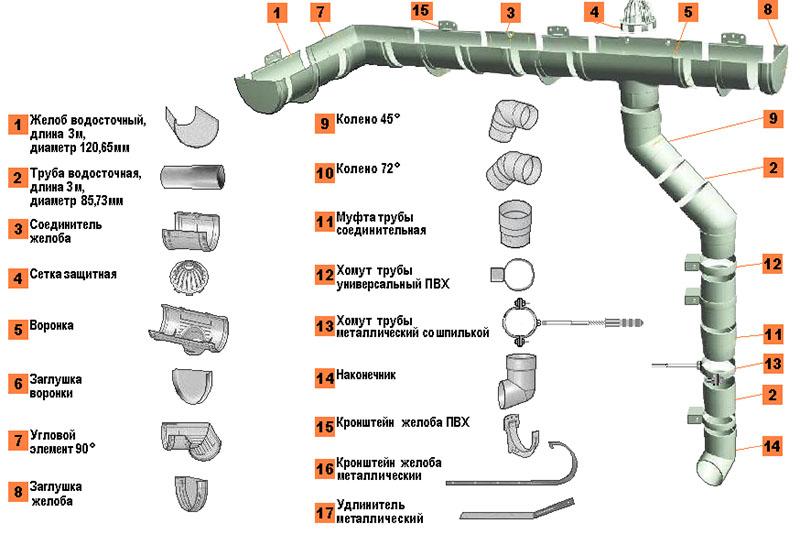 Инструкция по монтажу водосточных систем технониколь