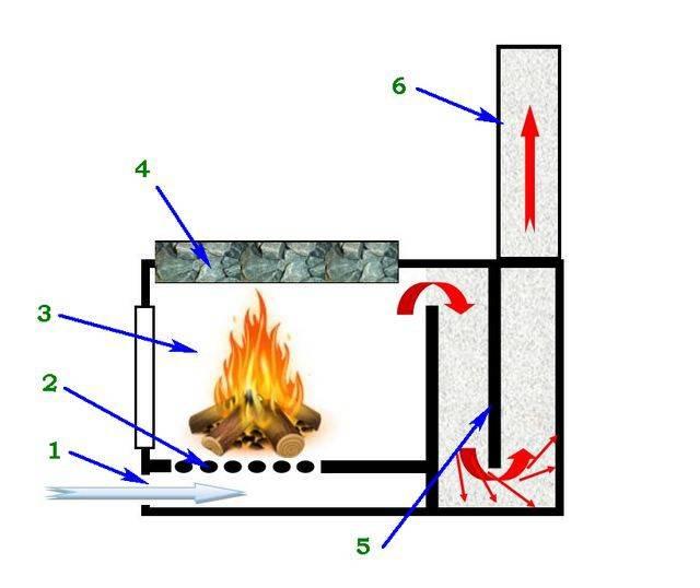 Дымит печь (в бане, доме): причины и их устранение - как обойтись без трубочиста и печника