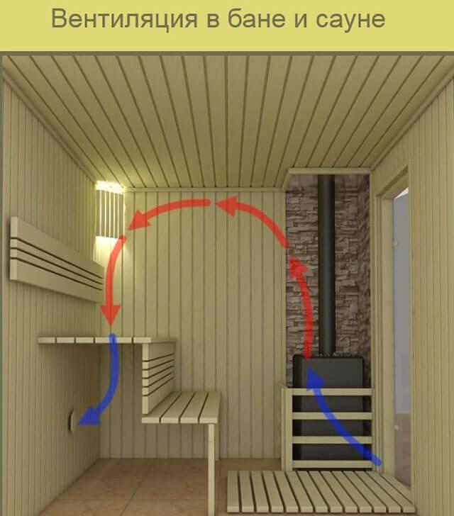 Правильная вентиляция в бане: основные моменты