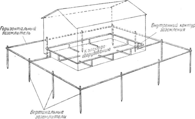 Как сделать заземление в частном доме своими руками: 220в и 380в
