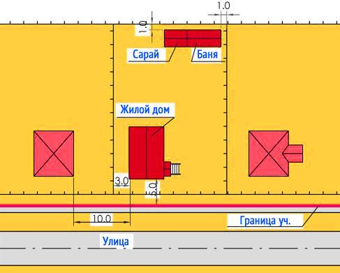 Расстояние от забора до бани – снип: нормы и требования