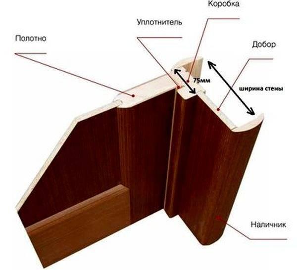 Выбор и монтаж телескопических наличников на двери